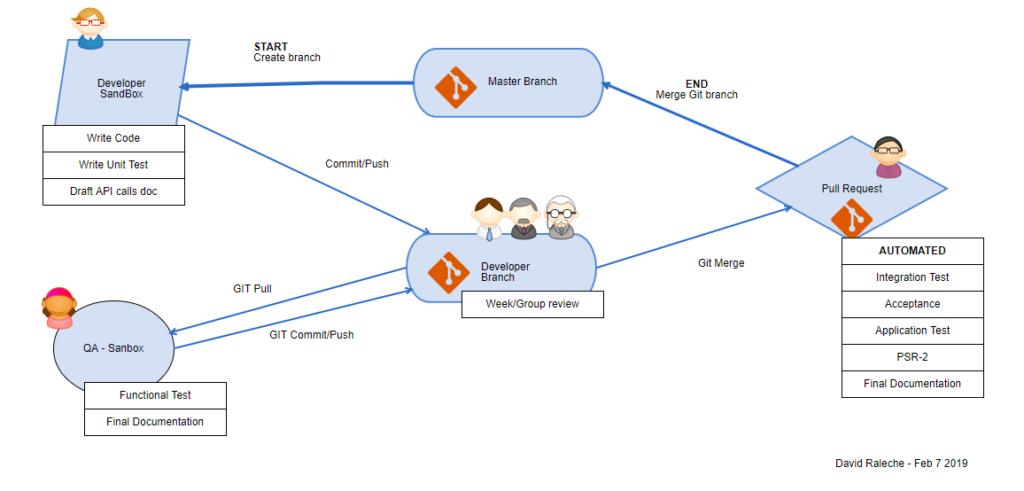 CI/CD contiuous integration