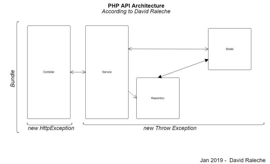david-raleche-php-api-architecture-bundle